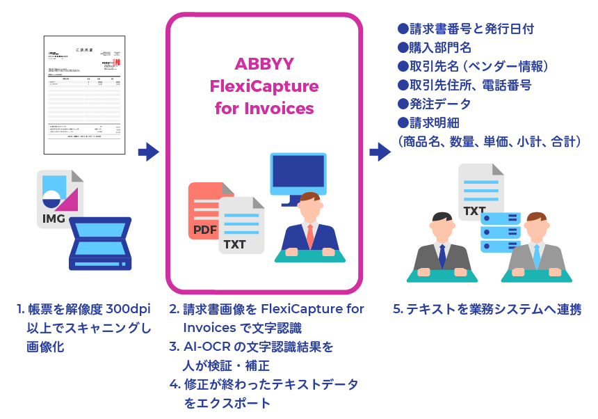 「ABBYY FlexiCapture for Invoices」の概要図
